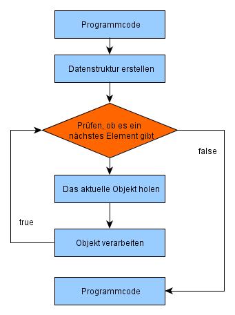 Schleife (Informatik) – SibiWiki
